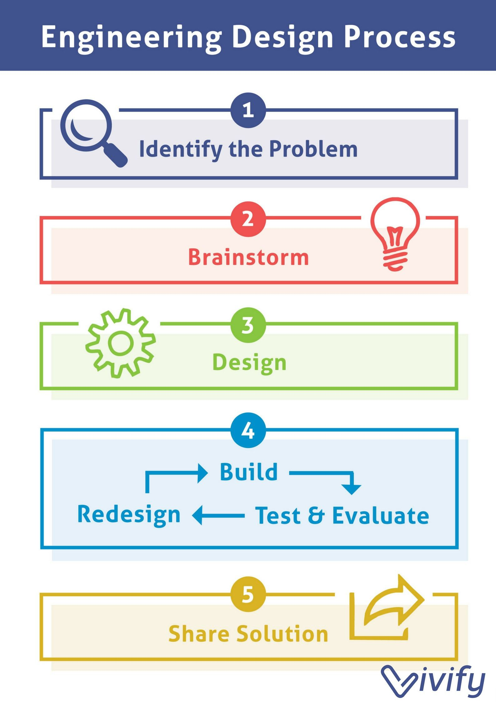 Teaching The Engineering Design Process