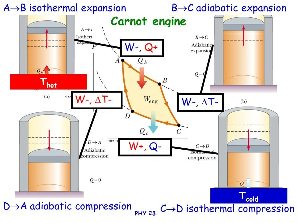 Image Result For Carnot Engine Thermodynamics Engineering Classroom Management