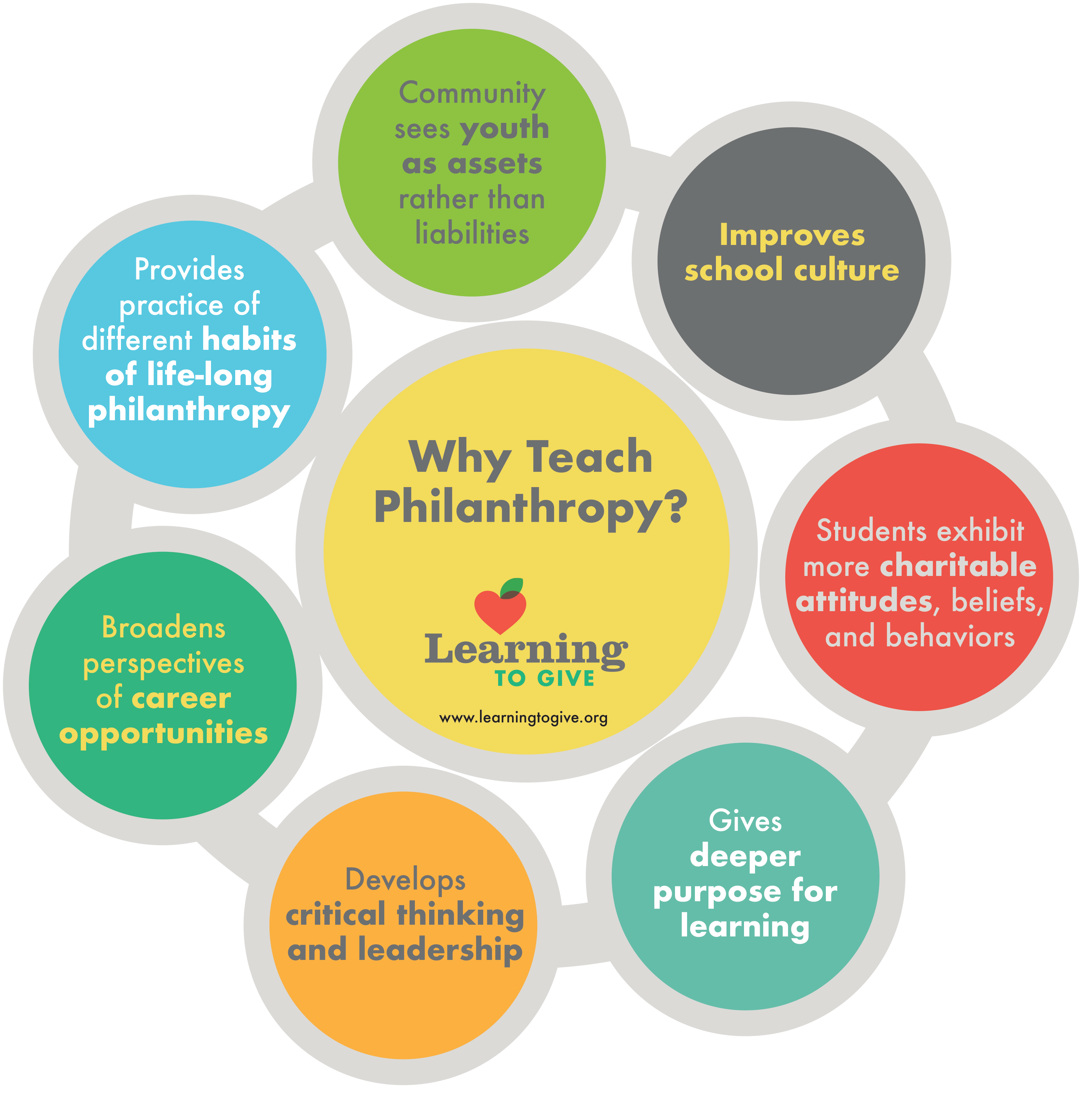 Why Philanthropy Education In K 12 Classrooms