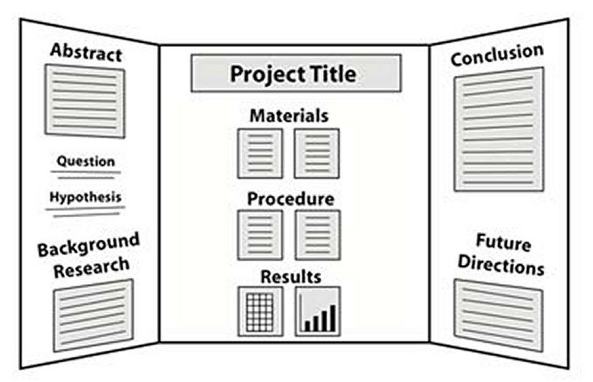 how to write abstract for project Whenever you are given a task to write a scientific or academic paper, you are  also often expected to write an abstract this is especially the case when it is the .