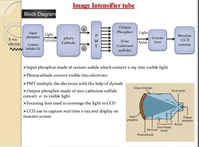 Image Intensifier Tube Rad Tech Diagrams Study Tips Pinterest