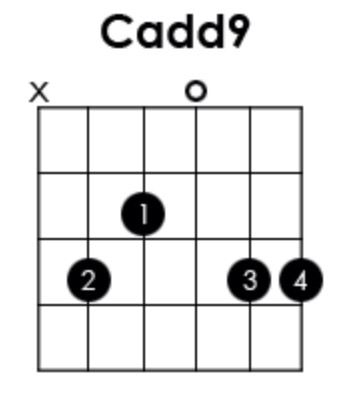 Pin By Alissa Barker On Music Pinterest Guitar Chords And Guitars
