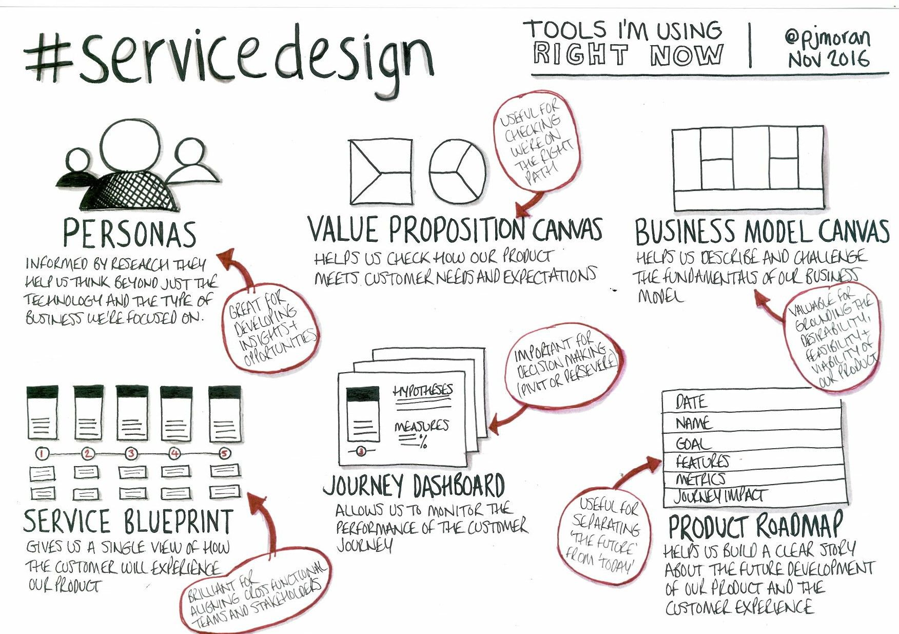 Speed up your team with a service blueprint service design speed up your team with a service blueprint practical service design malvernweather
