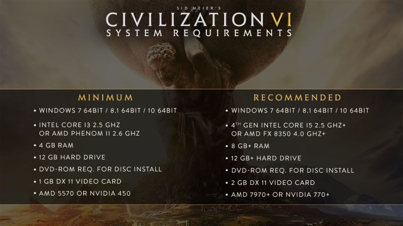 Your PC must be this powerful to run Civilization VI. 2K has revealed the modest minimum and equally