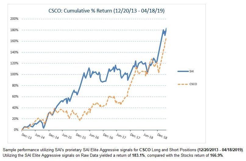 Cisco 5yr Historical Data 183 1 Growth Sai Investing Cicso Sharehistory Investors Ciscosystems Nyse Wallstreet Historical Data Investing Plus500