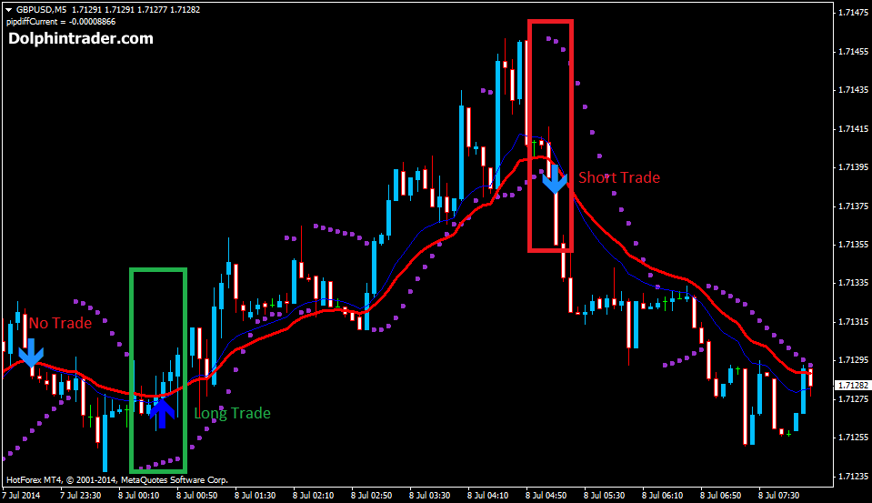Free real time binary options charts