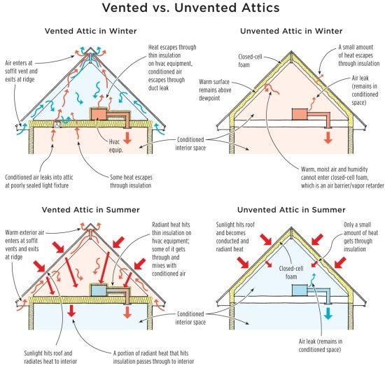 Vented Vs Unvented Attics Attic Ventilation Attic Insulation Spray Foam Attic Insulation