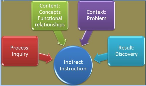 Indirect Instruction Teacher Is Facilitating While The Student Is