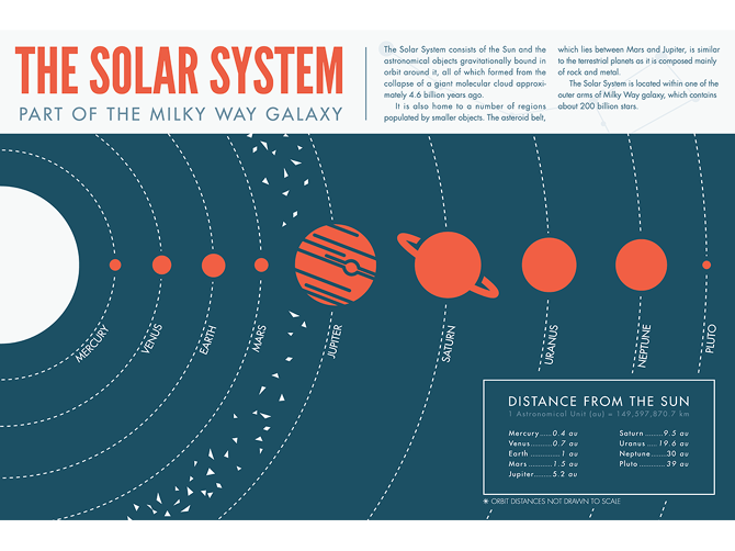 Solar system distance diagram electrical drawing wiring diagram solar system infographic design portfolio of scott mcneill rh pinterest com diagram of our solar system to scale diagram of our solar system to scale ccuart Images