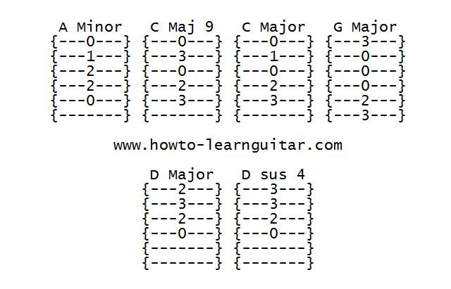 Chords used in the Song who will save Your Soul by Jewel. | jewel ...