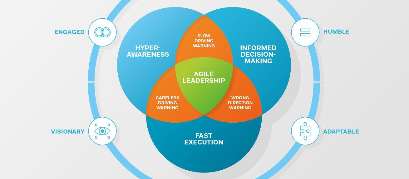 Redefining Leadership In The Digital Age Leadership Management Development Agile Development