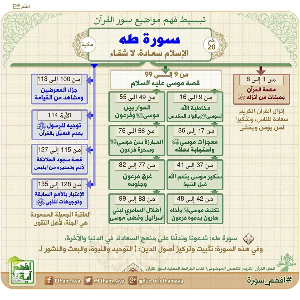 فهرس السور في القران Good Morning Quotes Allah In Arabic Jewish Christian