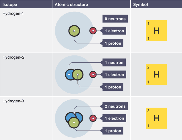 Table showing symbols and molecular models of three hydrogen bbc bitesize gcse chemistry single science atomic number mass number and isotopes revision 2 urtaz Choice Image