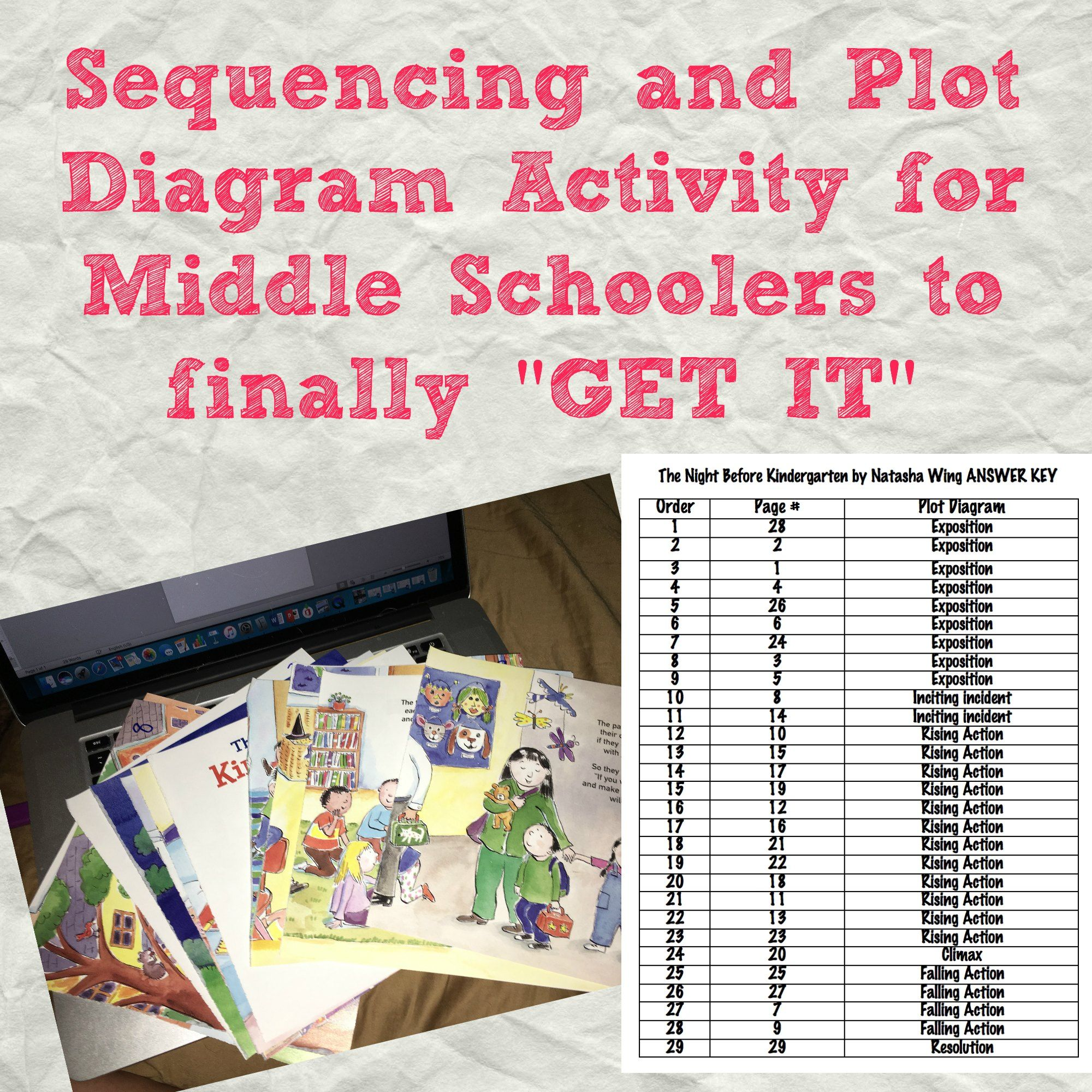 Sequencing And Plot Diagram Activity