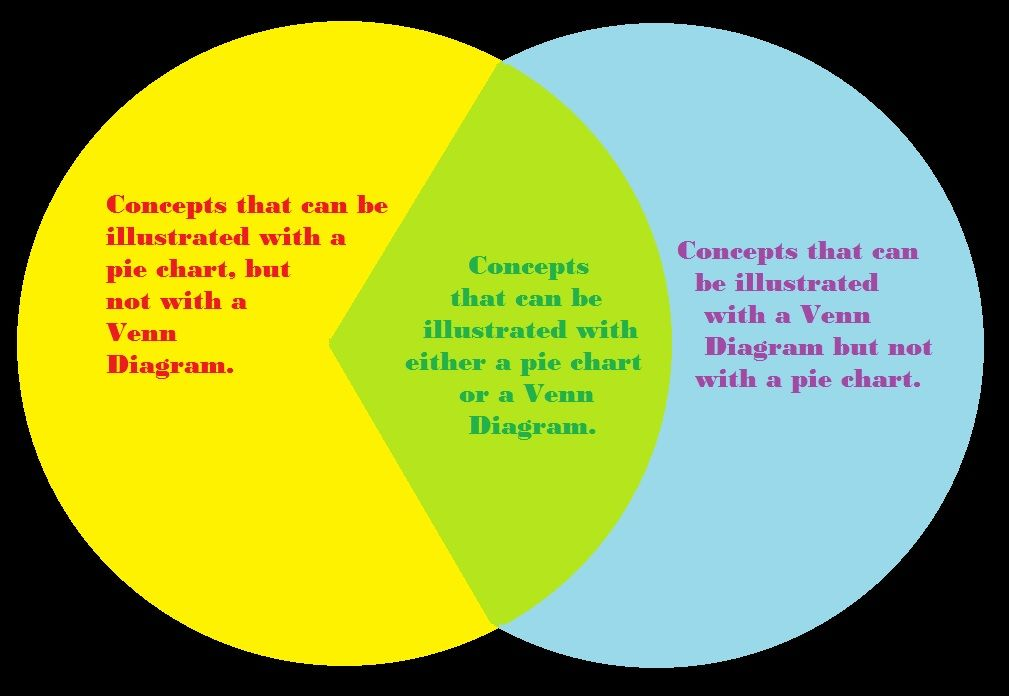 Overlap between a pie chart and a venn diagram best pie charts overlap between a pie chart and a venn diagram ccuart Images