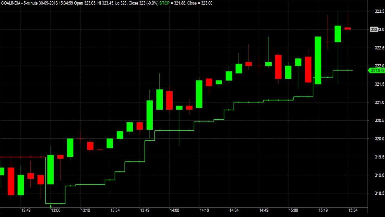 Nice Profitable Intraday Trading Strategy With Chart Signals And