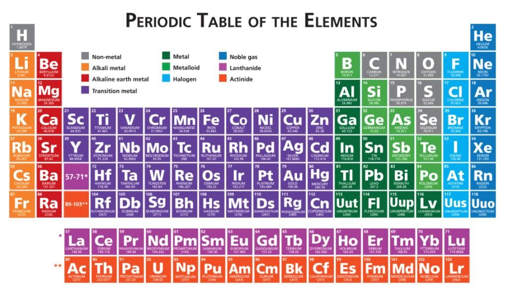 Periodic Table Hd With Names