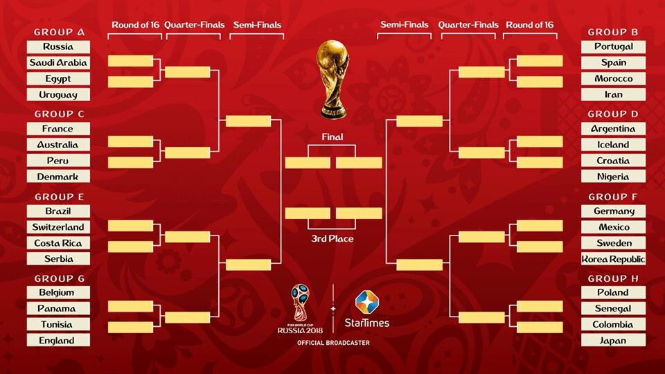 Fifa World Cup 2018 Bracket Knockout Stage