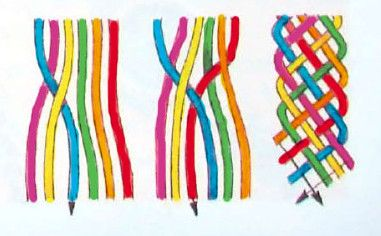 Image result for braiding techniques for bracelets