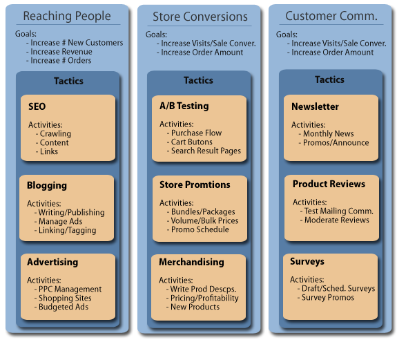Here is a SMB E-commerce marketing strategy you can follow ...