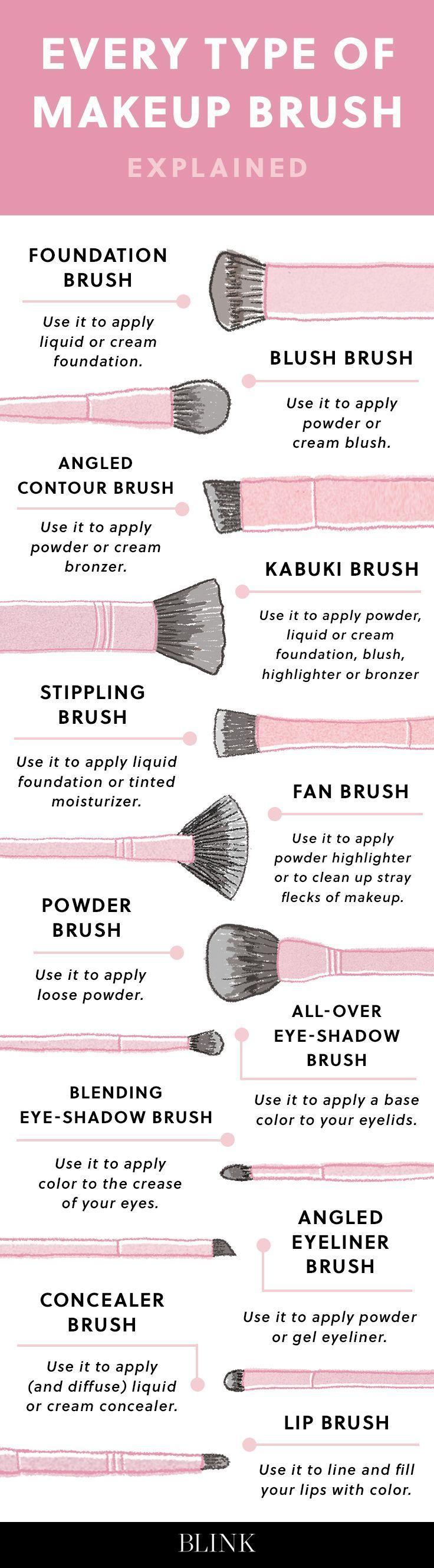 Photo of In jedem Make-up-Pinsel-Modus wird #makeup am Ende erklärt –  Jeder Make-up-Mod…