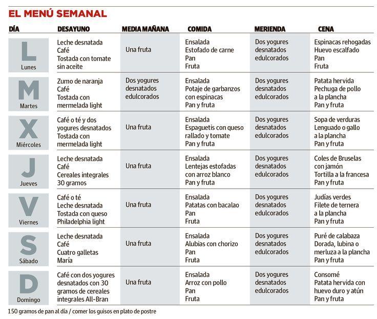 Résultats De Recherche D Images Pour Menu Saludable Semanal Dieta Mediterranea Menu Dieta Mediterranea Dieta Mediterranea Recetas