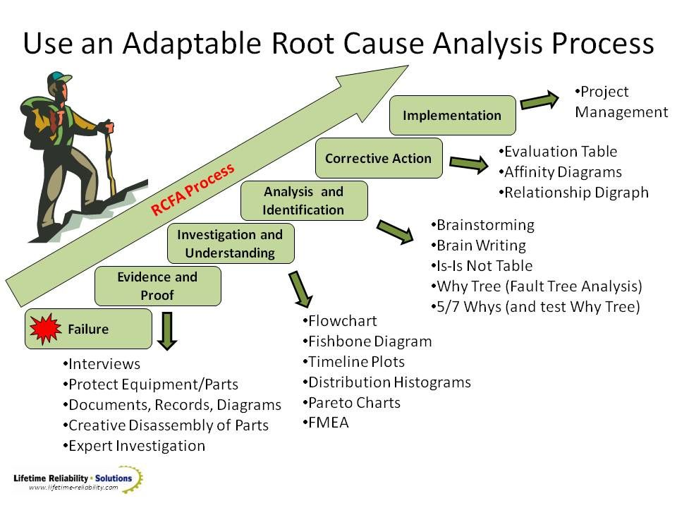 The Root Cause Analysis Process is flexible and you take from it - earned value analysis
