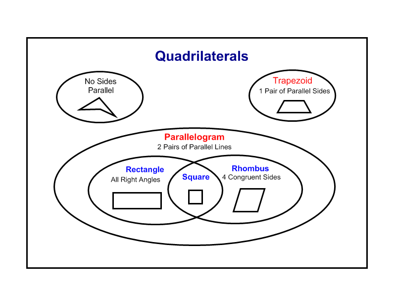 classifying quadrilaterals worksheet | quadrilaterals_venn_diagram ...