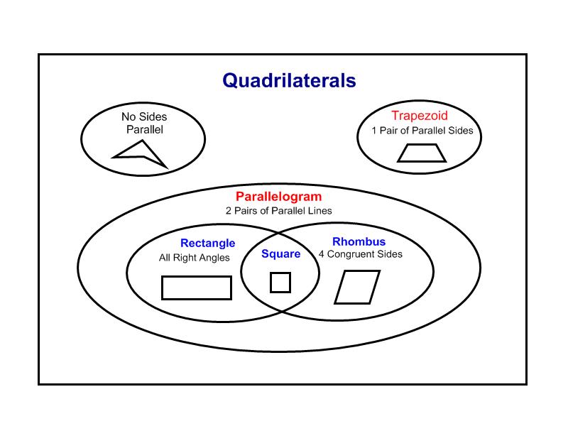 Classifying quadrilaterals worksheet quadrilateralsvenndiagram classifying quadrilaterals worksheet quadrilateralsvenndiagramg ccuart Images