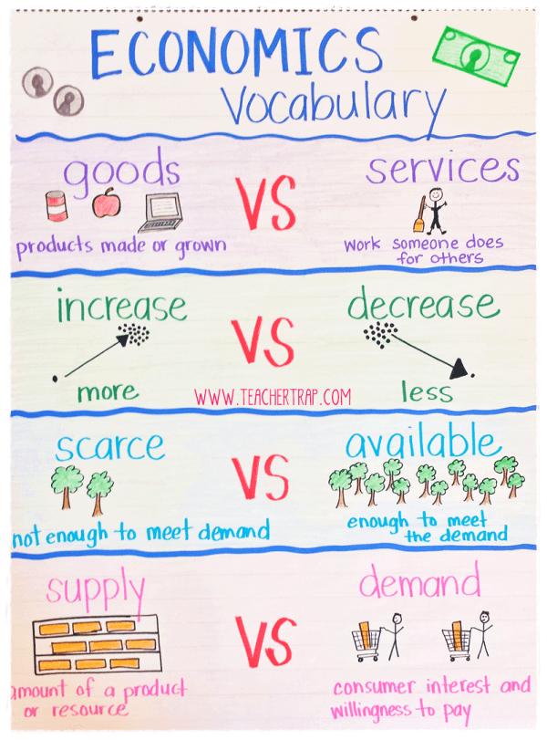 Personal financial literacy economics vocabulary anchor chart also teacher   helper pinterest rh