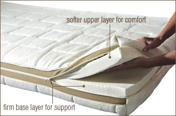 Two Layers Of Latex Mattress For Both Support And Comfort