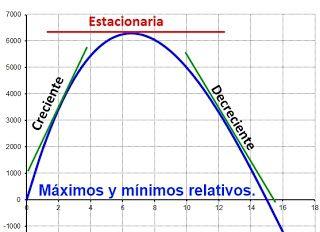 Matemáticas con Tecnología (TICs): Derivative applications