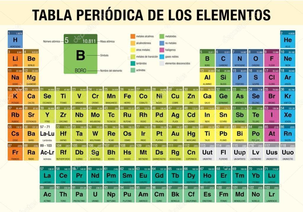 Tabla Periodica Hd Full Tabla Periodica Completa, Tabla