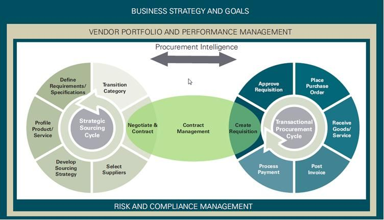 Procurement Intelligence Vendor Portfolio And Performance Management Procurement Business Process Mapping Contract Management