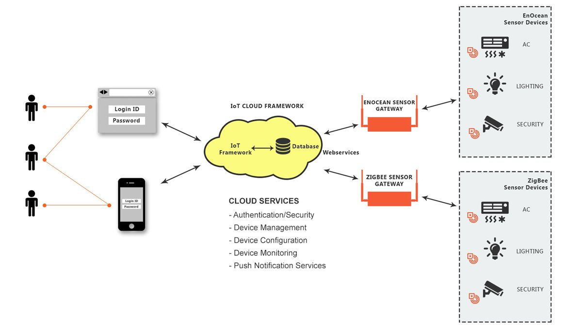 Decoding how IoT works A wellorchestrated interplay