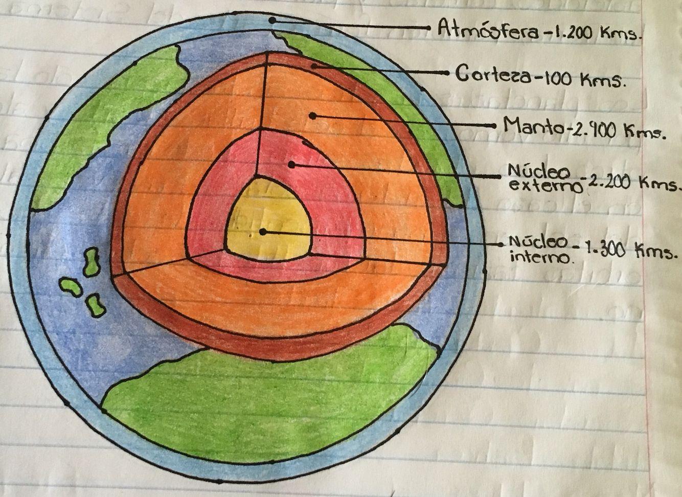 Capas De La Tierra Capas De La Tierra La Tierra Dibujo Maqueta De La Tierra