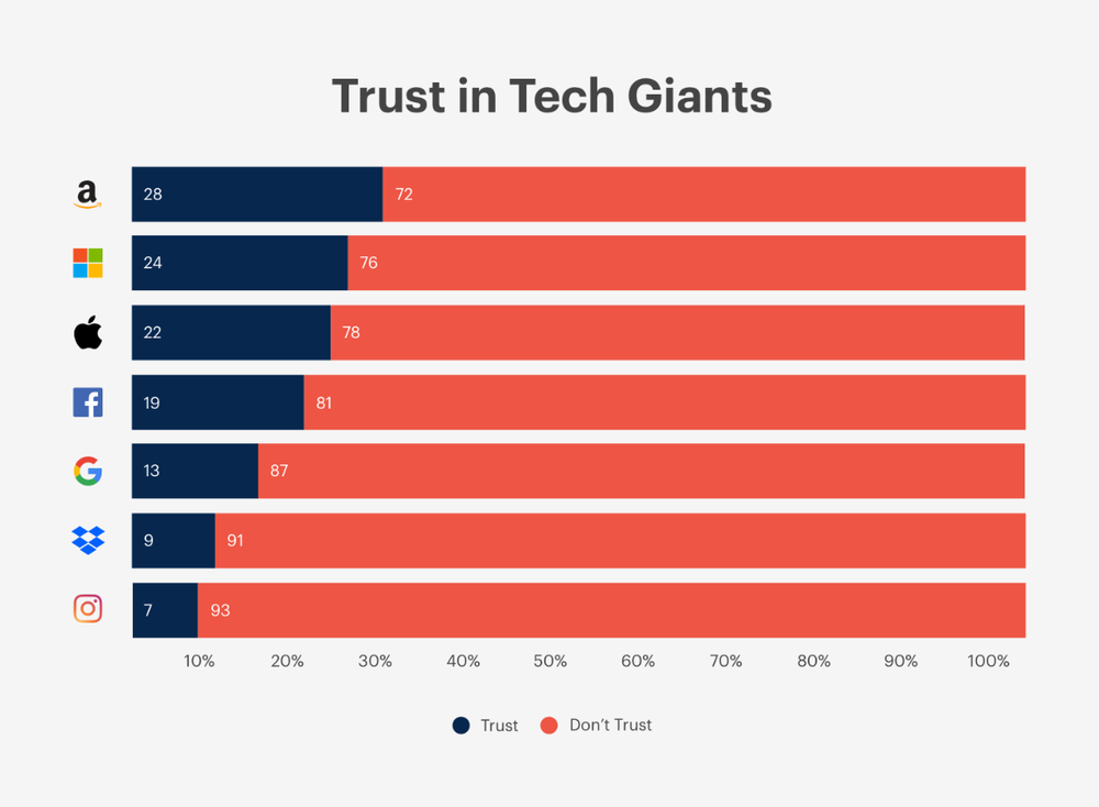 Survey only 22 of folks in the U.S. trust Apple with