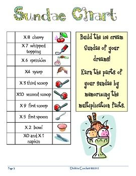 Multiplication facts yummy sundaes also best math images on pinterest learning classroom and kids rh