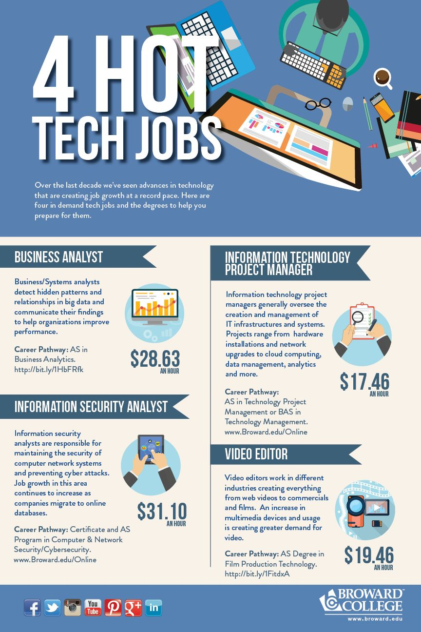 Hot Jobs In South Florida Sumner 2015 Business Systems Technology Projects Business Analyst