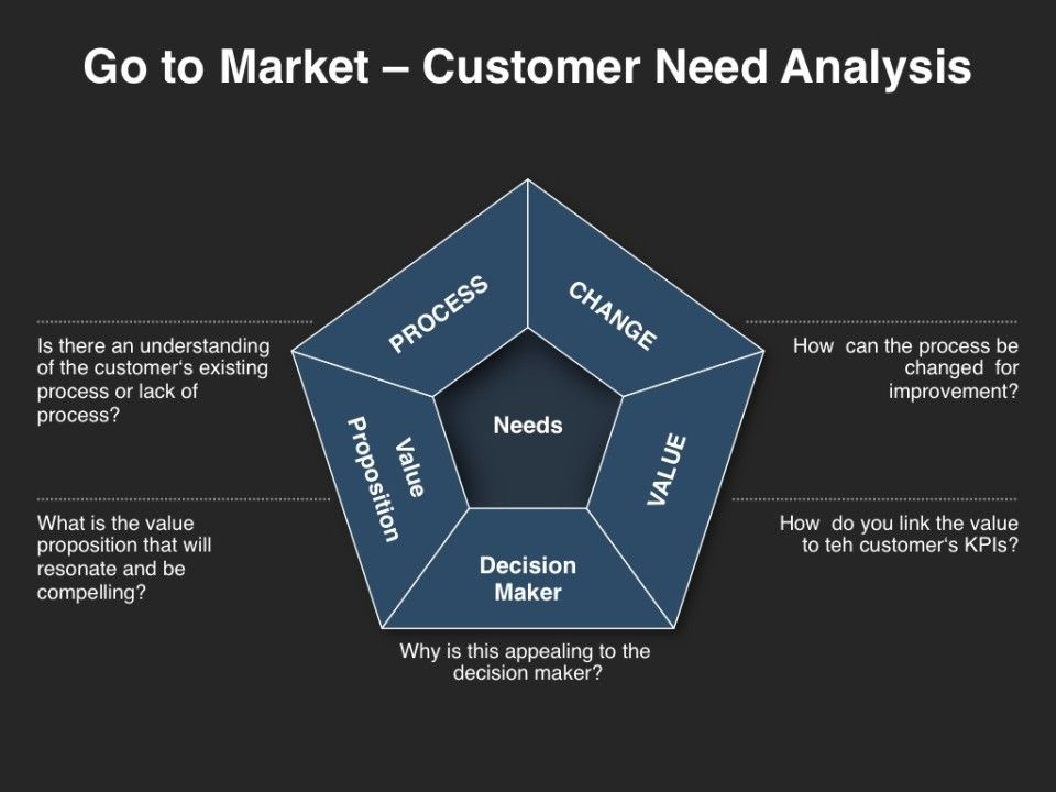 Go to market strategy customer needs analysis go to for Client analysis template