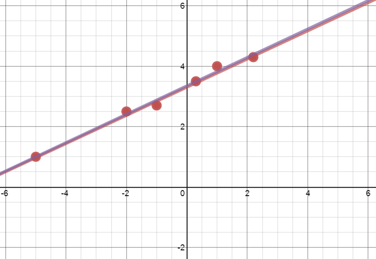 Using Desmos For Scatter Plots