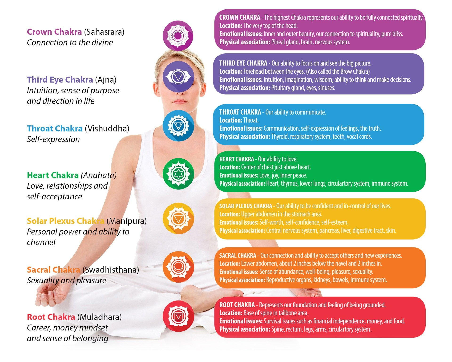 How to energize your chakras spiritual magical enlightenment exercises fandeluxe Choice Image