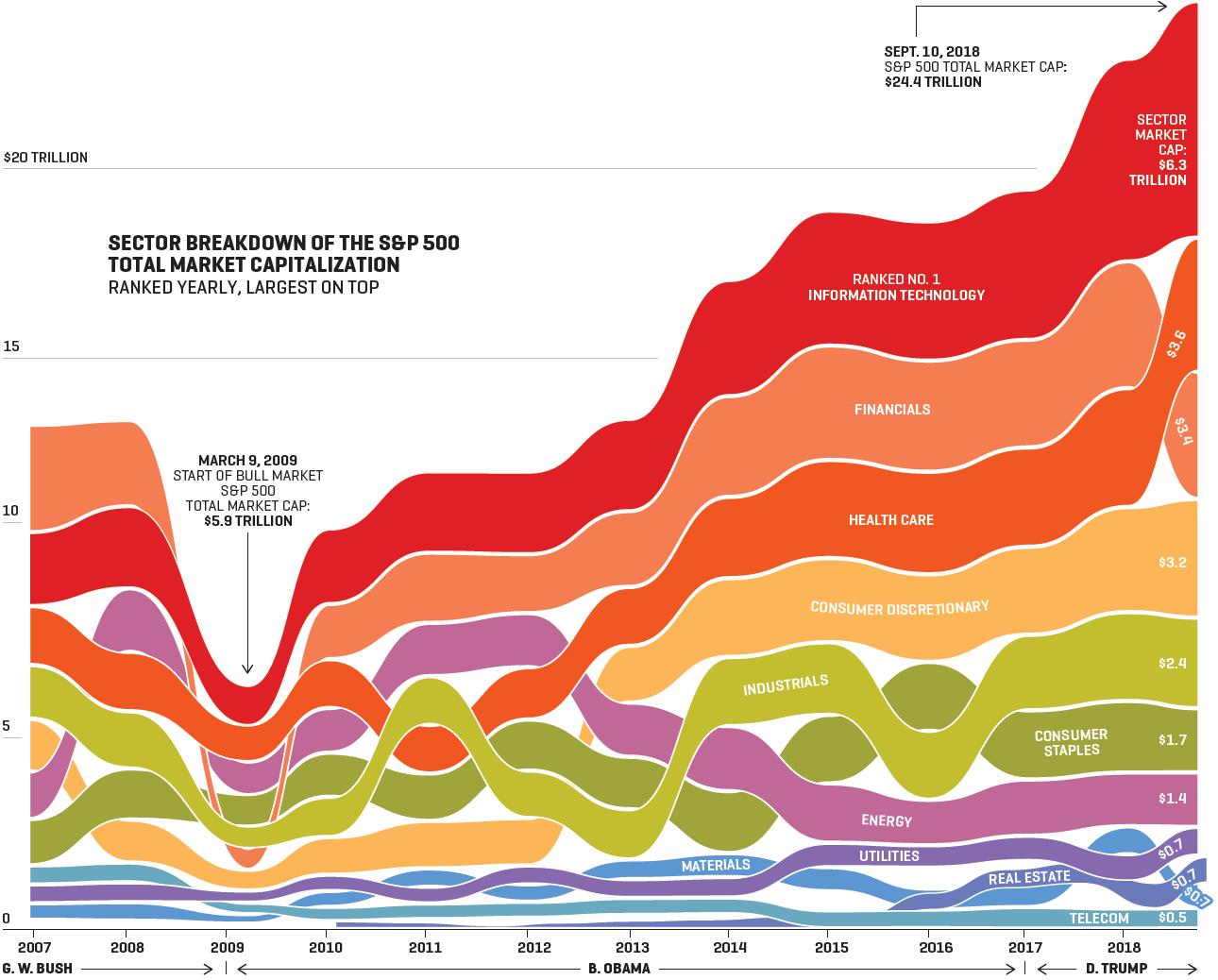 Anatomy Of A Bull Market Stock Market Marketing Data Visualization