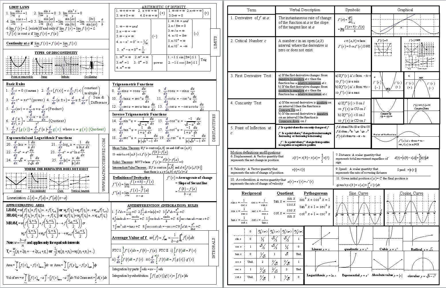 Ultimate Ap Calculus Cheat Sheet Download A Copy Here