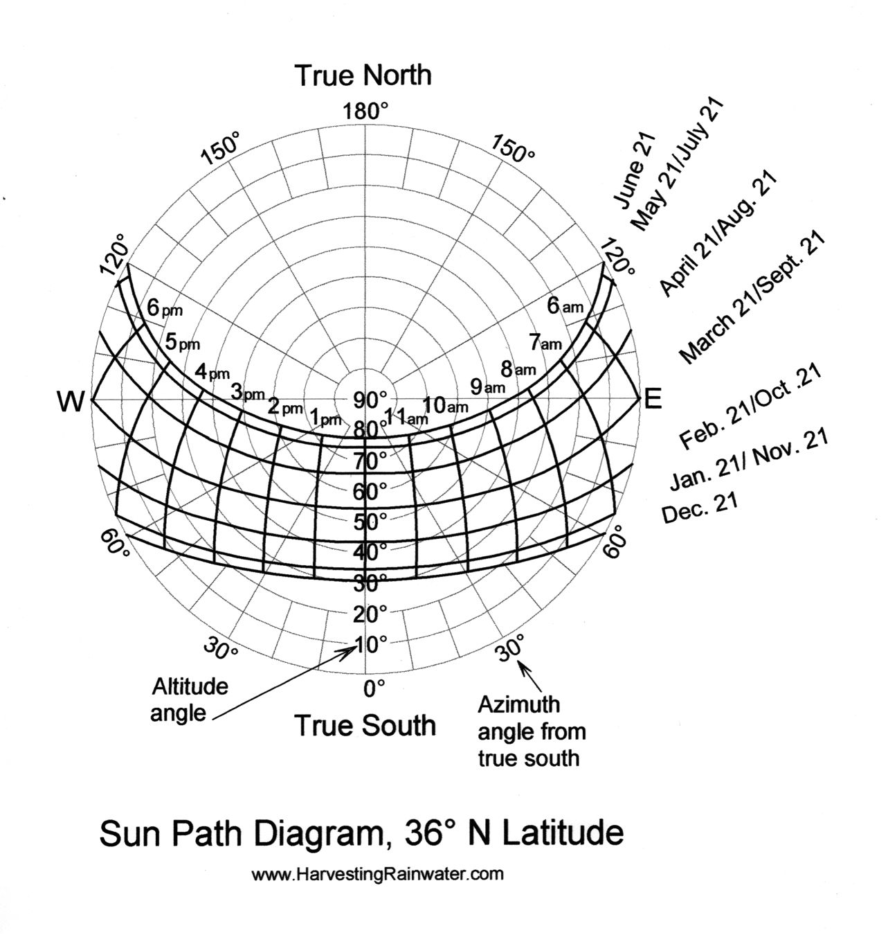 Solar Paths