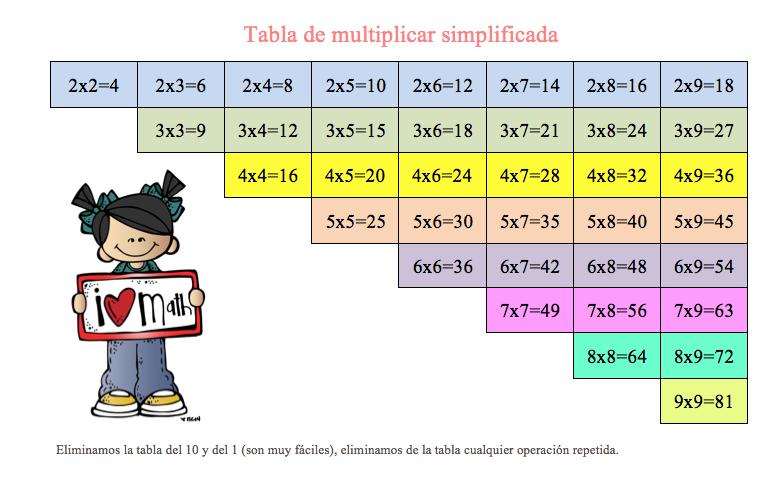 Tabla de multiplicar simplificada -Orientacion Andujar (con ...