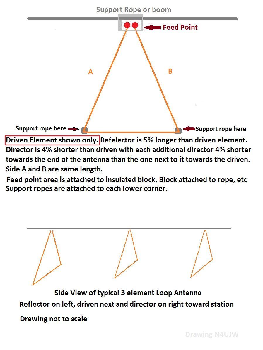 Pin by HamUniverse com on Delta Loop Antenna   Isosceles triangle