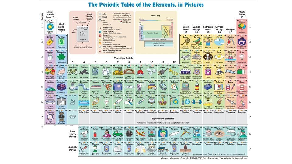 La tabla periódica que te dice para qué sirve cada elemento - new tabla periodica de los elementos i