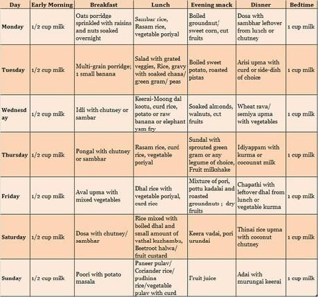 South Indian Pure Vegetarian Food Chart For 2 Year Old Paperblog Food Charts Baby Food Chart Diet Chart