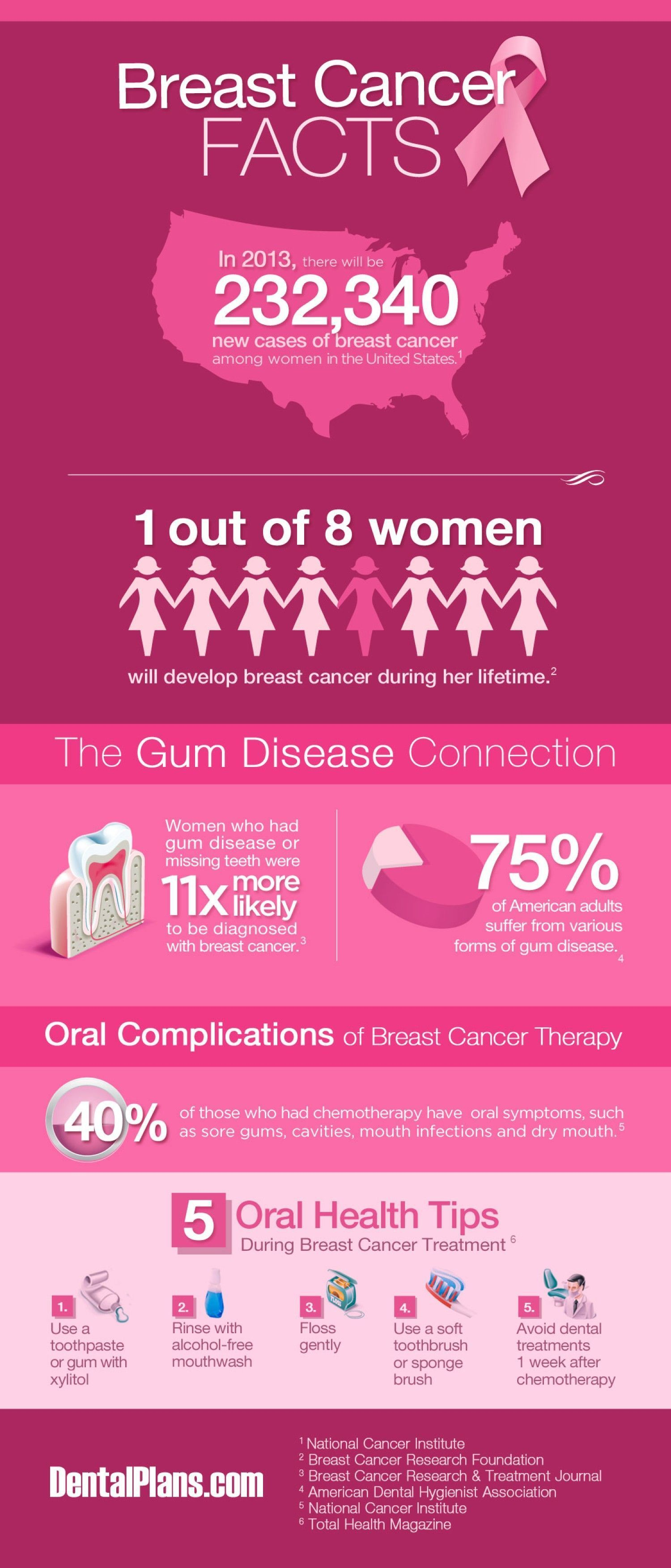 Information on breast cancer